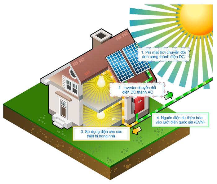 Mô hình điện năng lượng mặt trời cơ bản