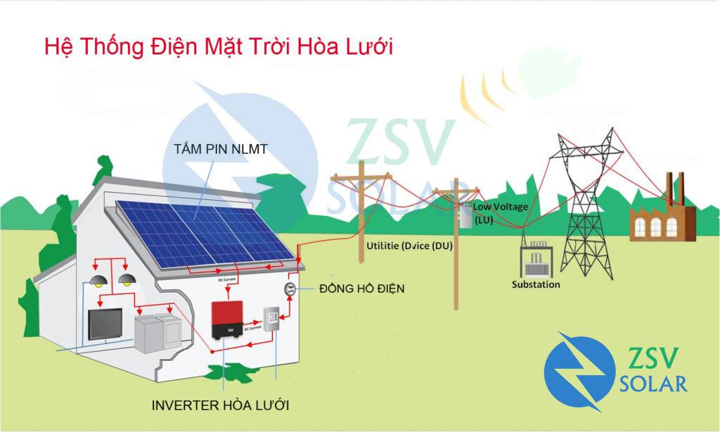 Tìm Hiểu Hệ Thống Điện Mặt Trời Hòa Lưới
