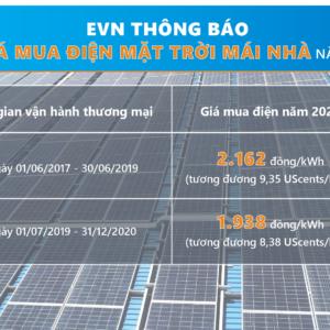 Giá bán điện năng lượng mặt trời cho EVN 8/2021